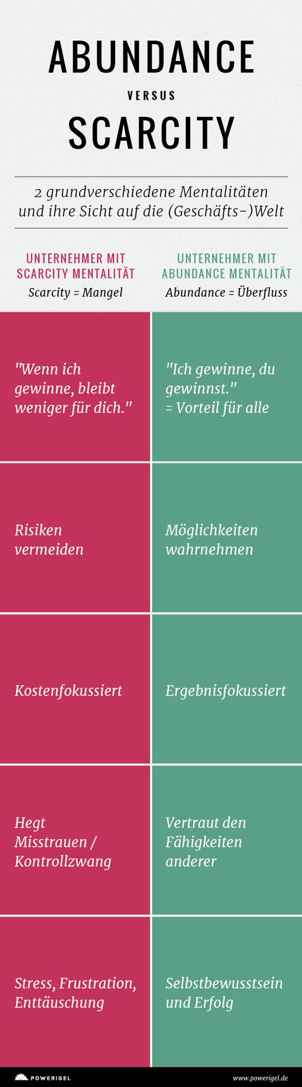 Infografik-Mindsets – www.powerigel.de